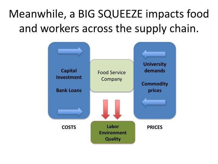 Meanwhile, a BIG SQUEEZE impacts food and workers across the supply chain.