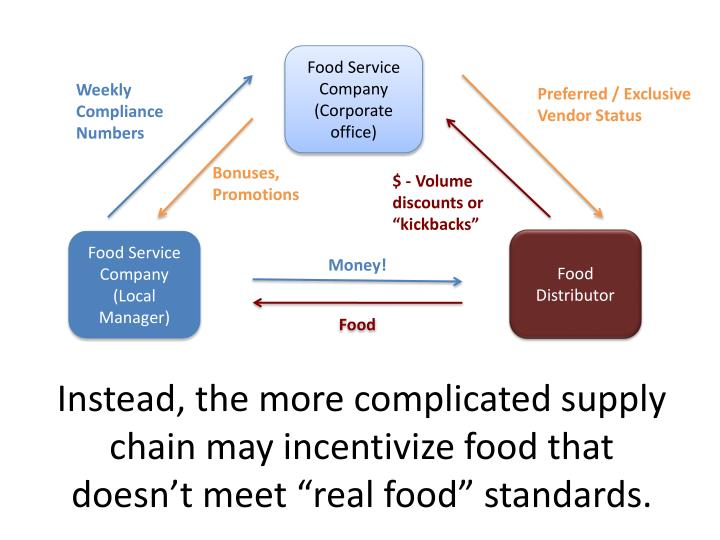 "Instead, the more complicated supply chain may incentivize food that doesn't meet ""real food"" standards."