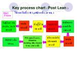 key process chart post lean 1 1 4 40 24