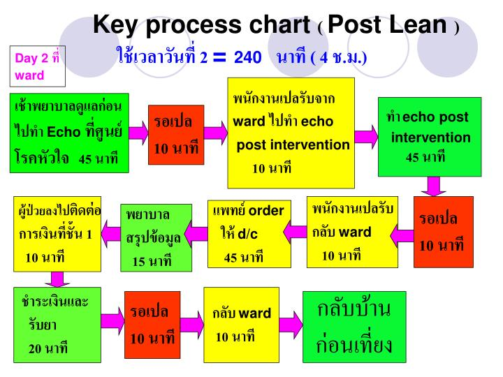 Key process chart