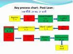 key process chart post lean 24 21