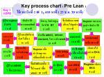 key process chart pre lean 1 1 410 23 30