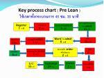 key process chart pre lean 45 35