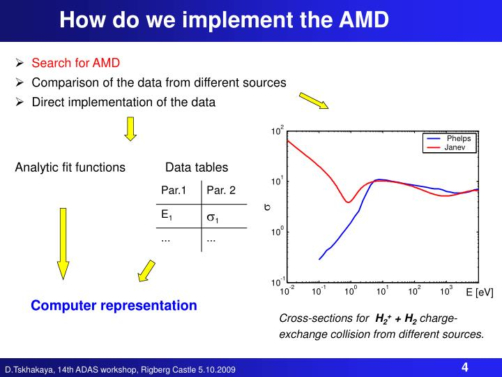 How do we implement the AMD