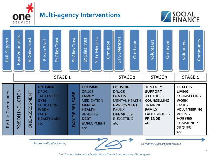 Multi-agency Interventions