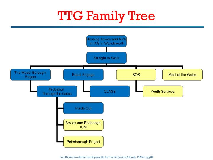TTG Family Tree