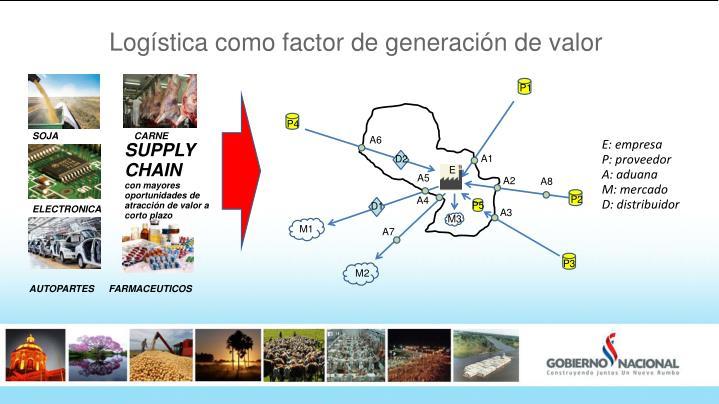 Logística como factor de generación de valor