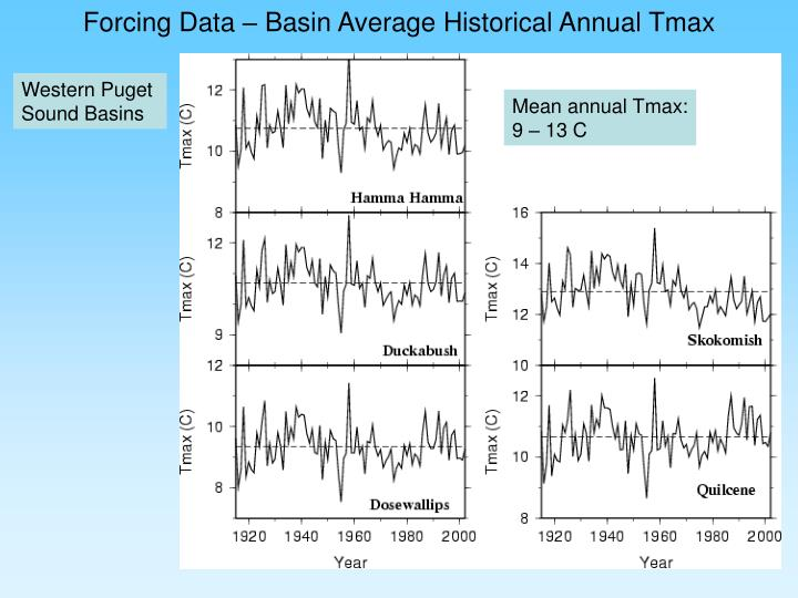 Forcing Data – Basin Average Historical Annual Tmax