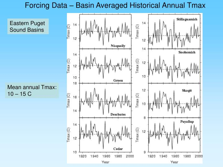 Forcing Data – Basin Averaged Historical Annual Tmax