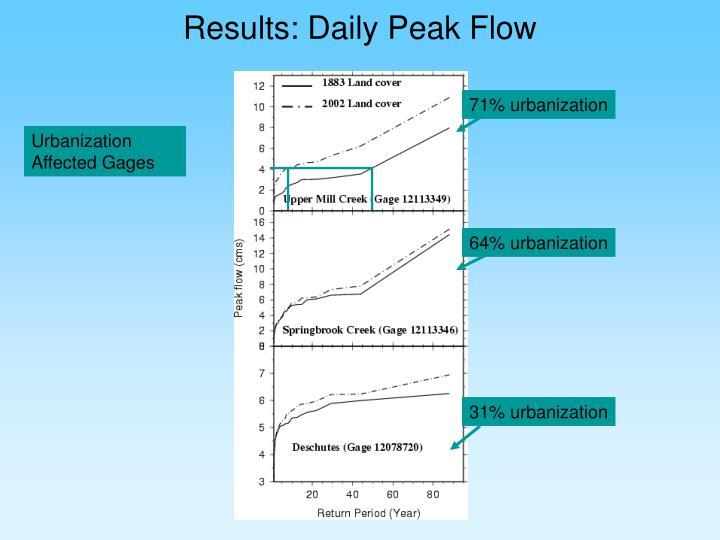 Results: Daily Peak Flow