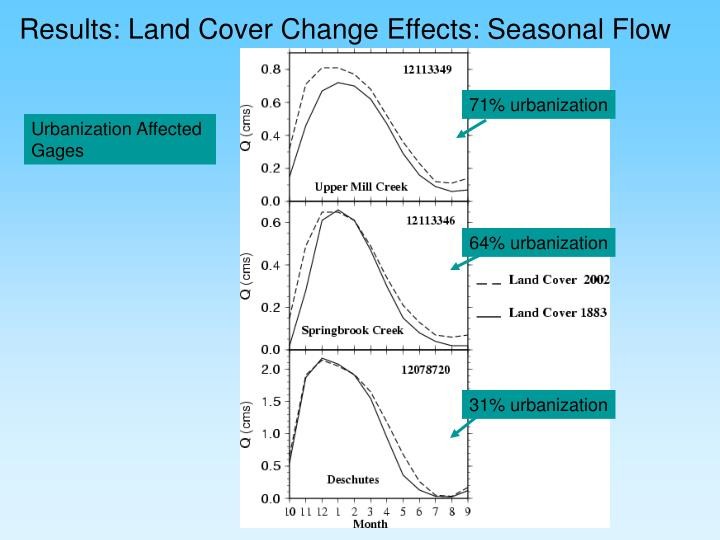 Results: Land Cover Change Effects: Seasonal Flow