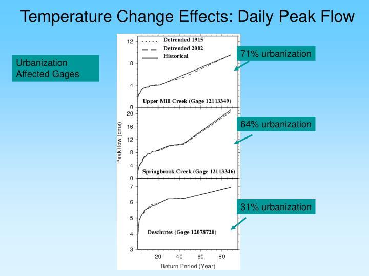 Temperature Change Effects: Daily Peak Flow