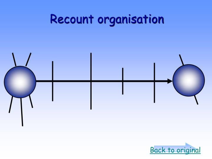 Recount organisation