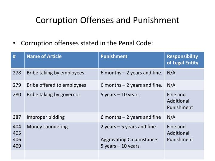 Corruption Offenses and Punishment