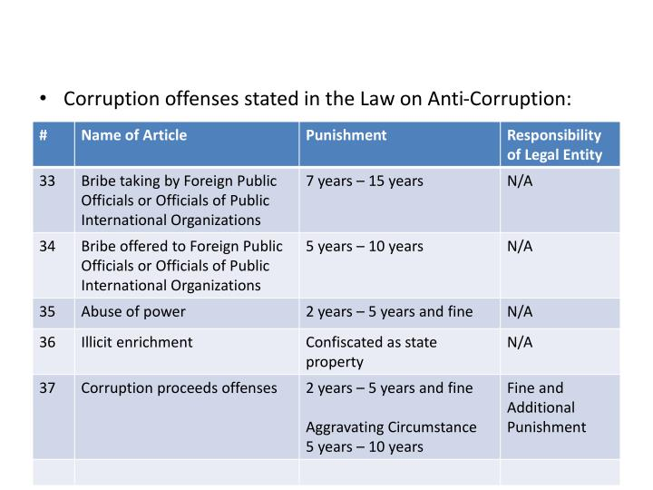 Corruption offenses stated in the Law on Anti-Corruption: