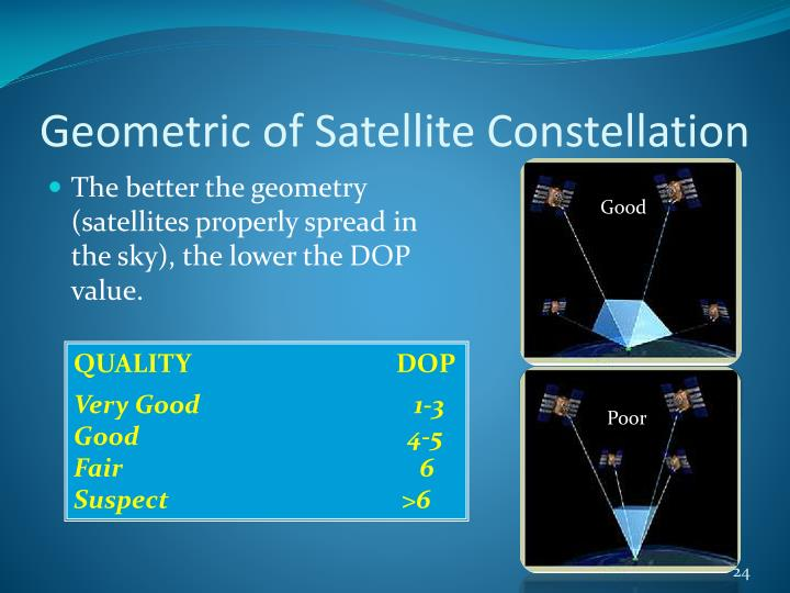Geometric of Satellite Constellation