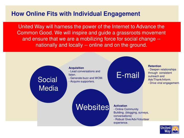 How Online Fits with Individual Engagement