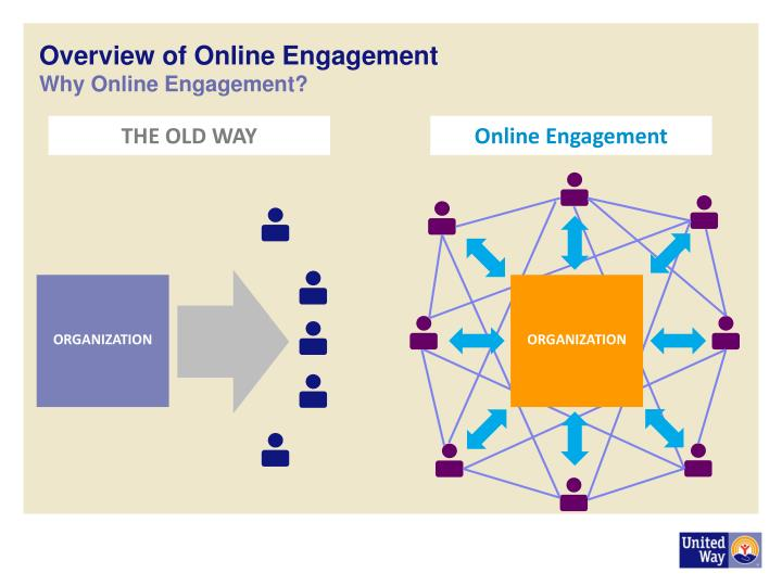 Overview of online engagement why online engagement