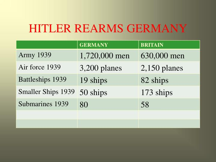 HITLER REARMS GERMANY