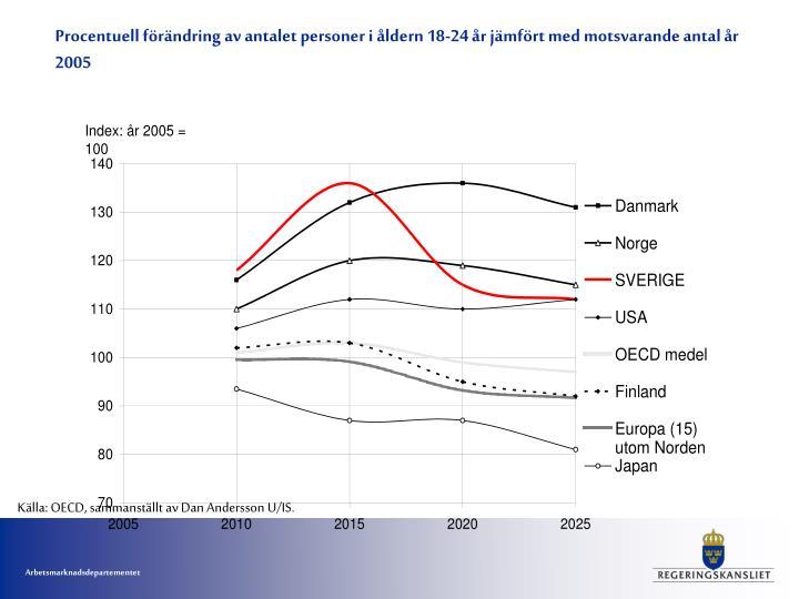 Procentuell förändring av antalet personer i åldern 18-24 år jämfört med motsvarande antal år 2005