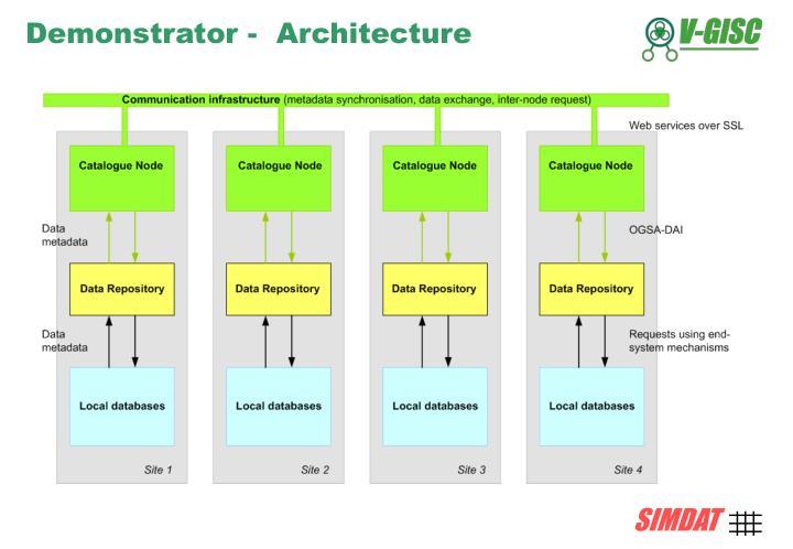 Demonstrator -  Architecture