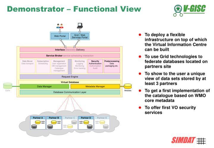 Demonstrator – Functional View