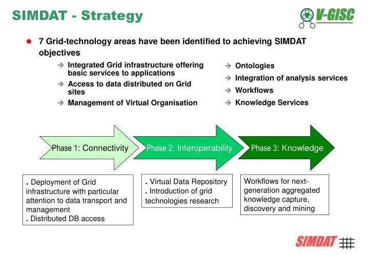 SIMDAT - Strategy