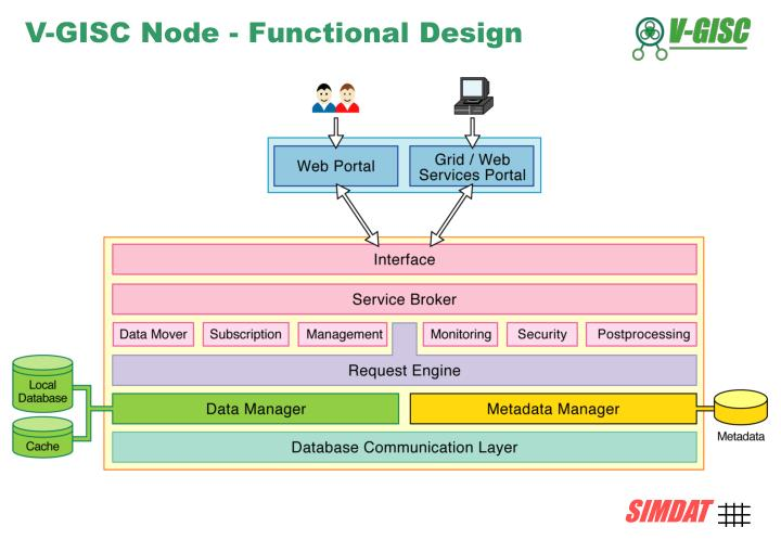 V-GISC Node - Functional Design