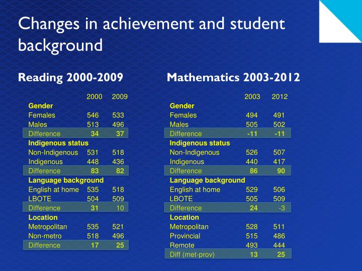 family background in students academic achievement Enhancing students' academic background knowledge, then, is a worthy goal of public education from a number of perspectives in fact, given the relationship between academic background knowledge and academic achievement, one can make the case that it should be at the top of any list of interventions intended to enhance student achievement.