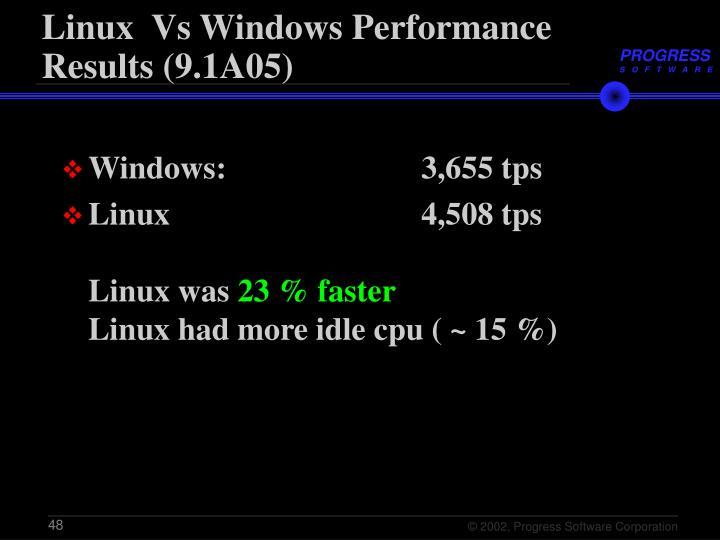 Linux  Vs Windows Performance