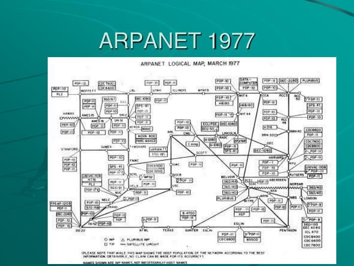 ARPANET 1977