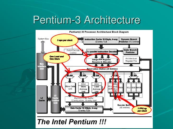 Pentium-3 Architecture