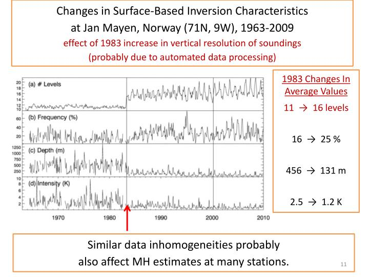 Changes in Surface-Based Inversion Characteristics