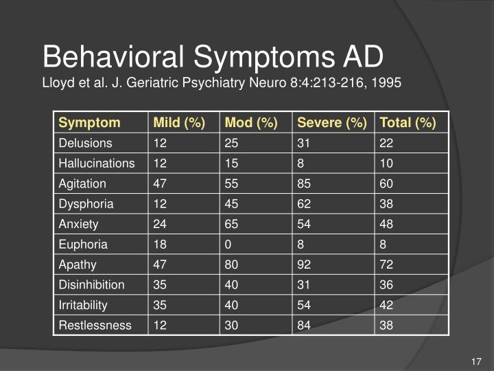 Behavioral Symptoms AD