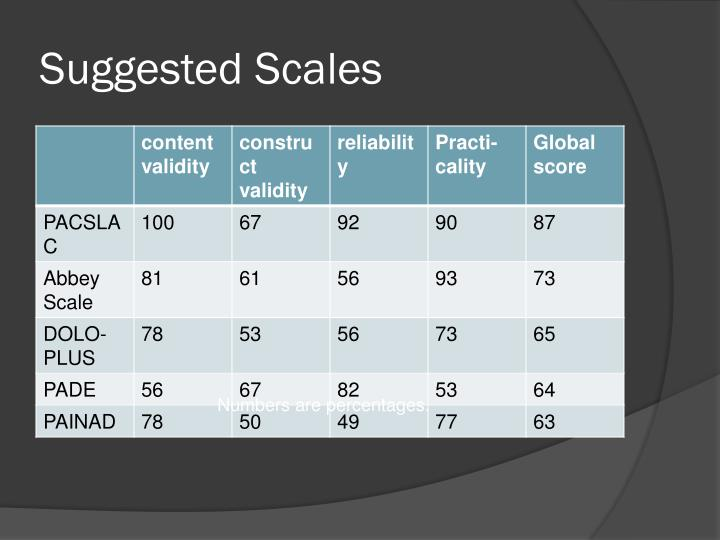 Suggested Scales