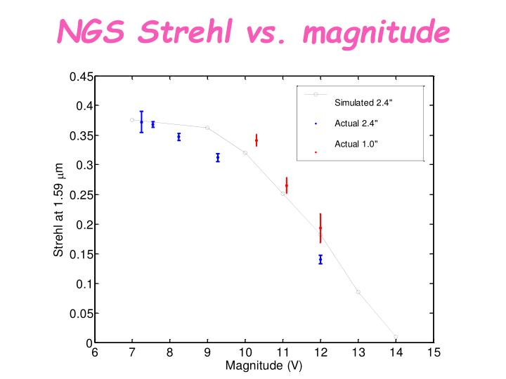 NGS Strehl vs. magnitude
