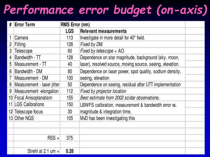 Performance error budget (on-axis)
