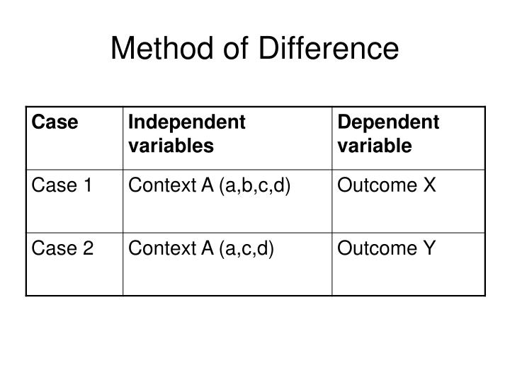 Method of Difference
