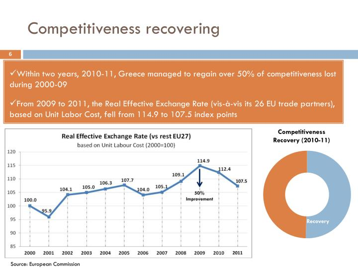 Competitiveness recovering