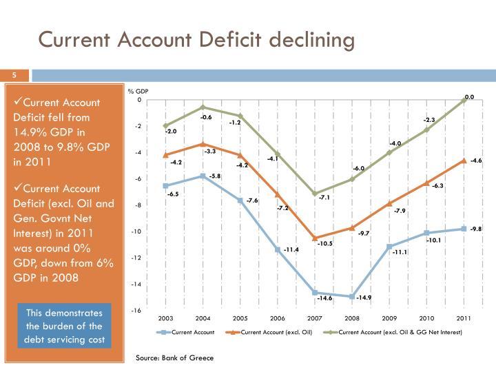 Current Account Deficit declining