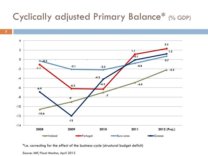 Cyclically adjusted primary balance gdp