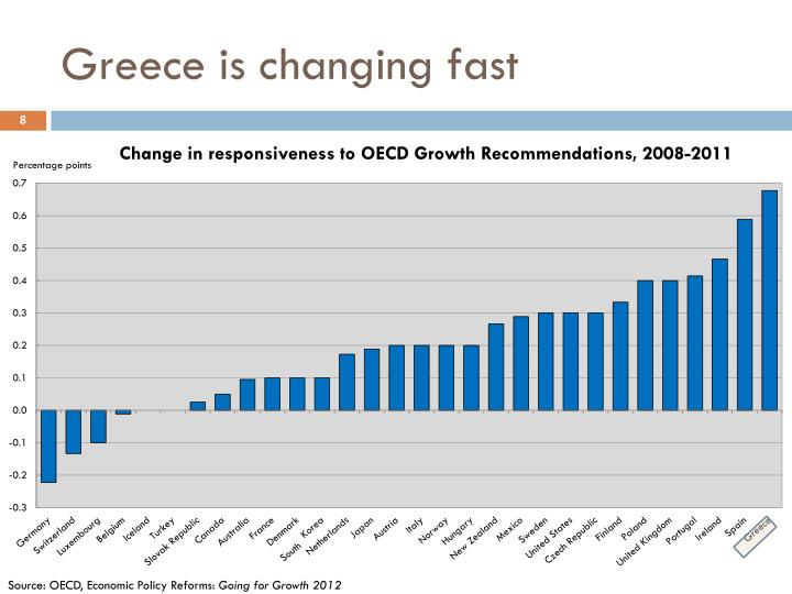 Greece is changing fast