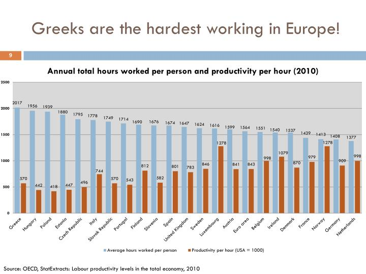 Greeks are the hardest working in Europe!
