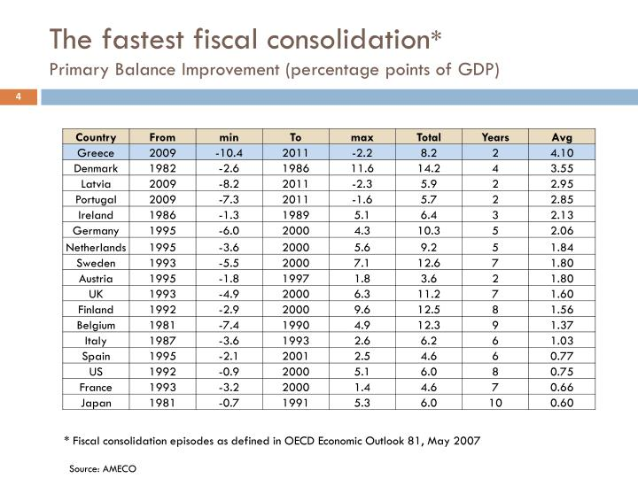 The fastest fiscal consolidation