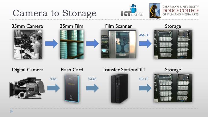 Camera to Storage