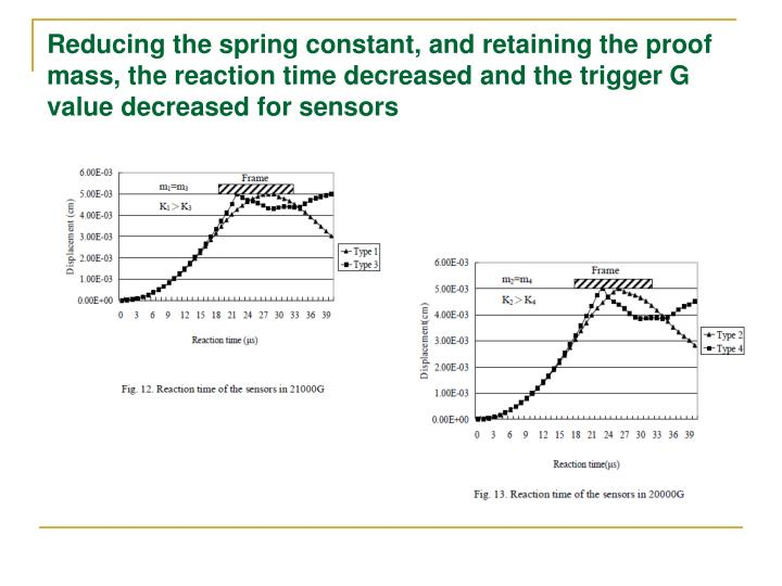 Reducing the spring constant, and retaining the proof mass, the reaction time decreased and the trigger G value decreased for sensors