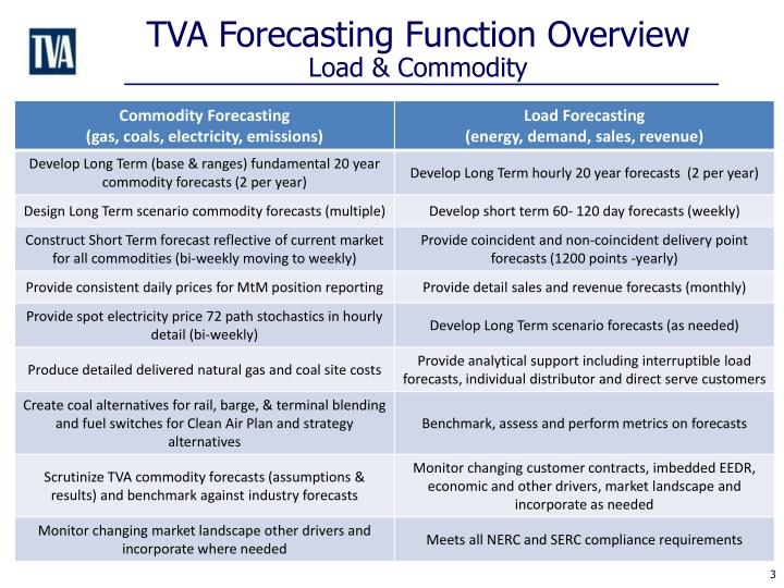 TVA Forecasting Function Overview