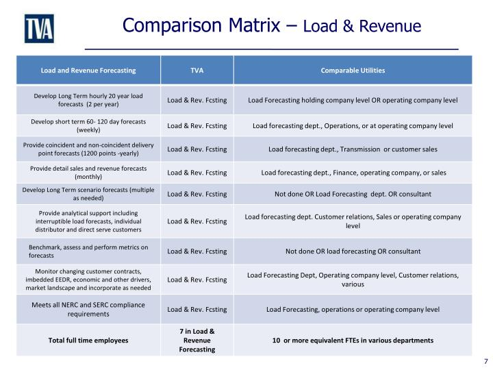 Comparison Matrix –