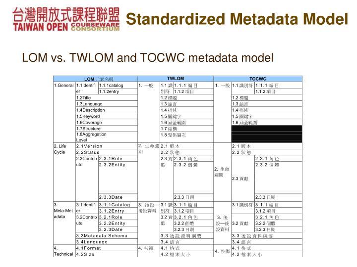Standardized Metadata Model