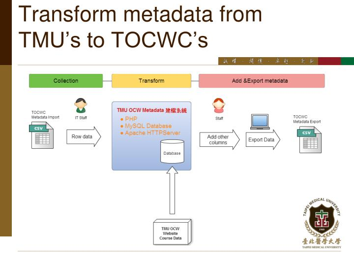 Transform metadata from TMU's to TOCWC's
